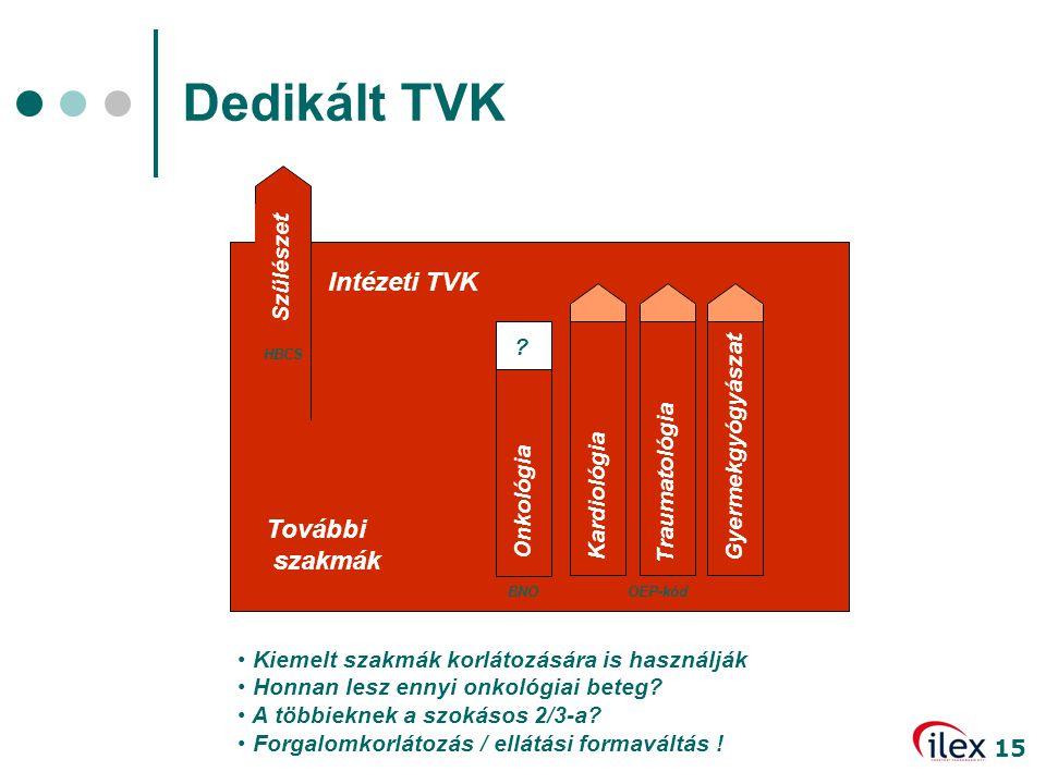 Dedikált TVK Intézeti TVK További szakmák Szülészet