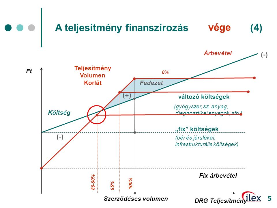 A teljesítmény finanszírozás mozgástere (4) vége