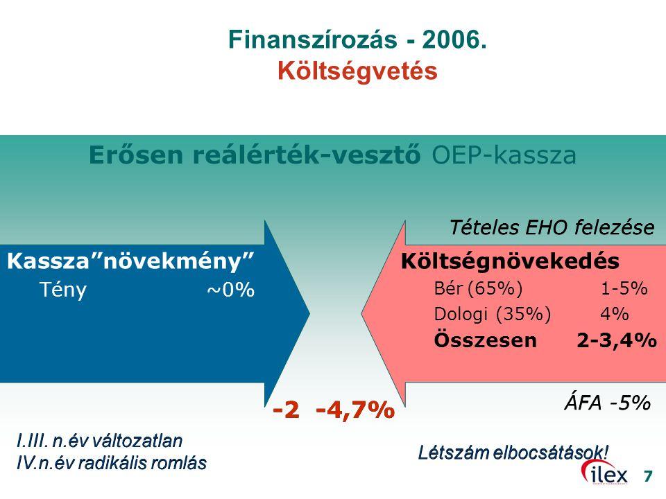 Finanszírozás - 2006. Költségvetés