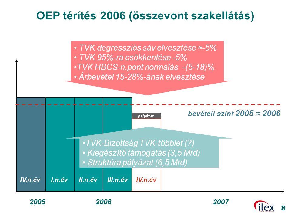 OEP térítés 2006 (összevont szakellátás)