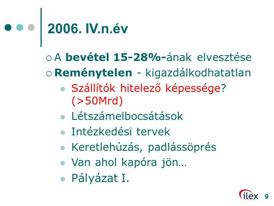 2006. IV.n.év Pályázat I. A bevétel 15-28%-ának elvesztése