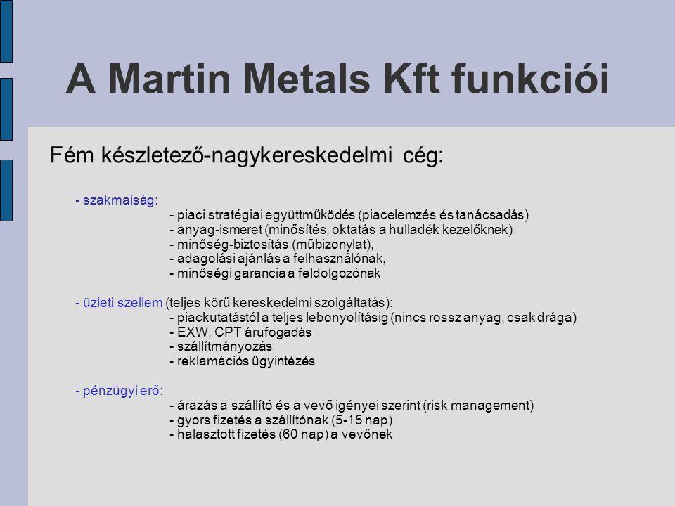 A Martin Metals Kft funkciói