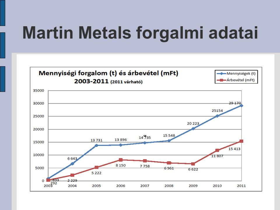 Martin Metals forgalmi adatai