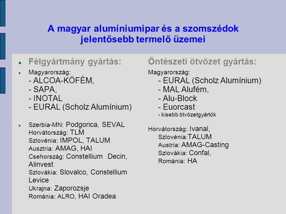 A magyar alumíniumipar és a szomszédok jelentősebb termelő üzemei