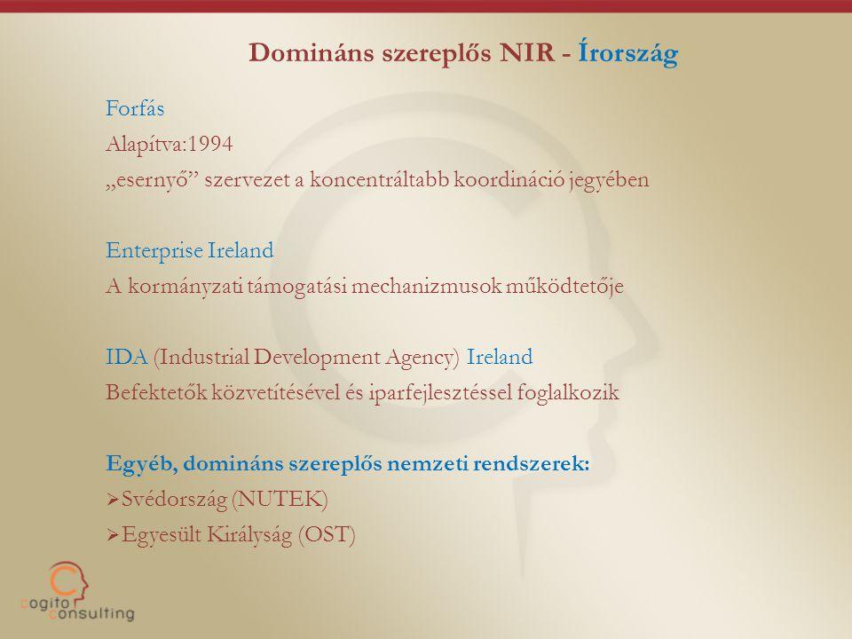 Domináns szereplős NIR - Írország