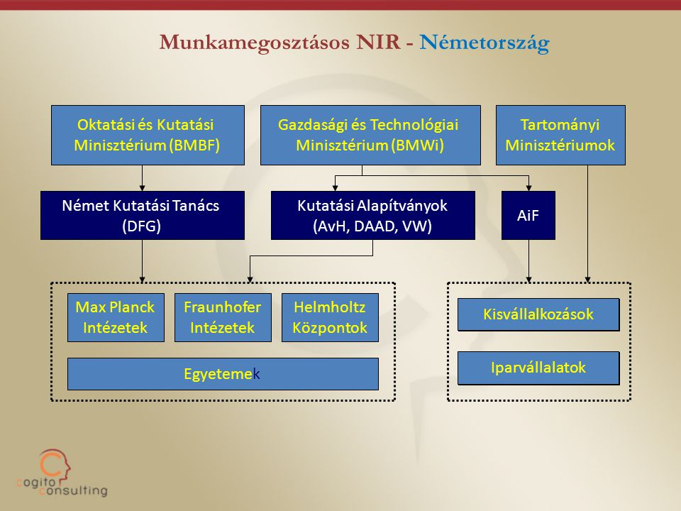 Munkamegosztásos NIR - Németország