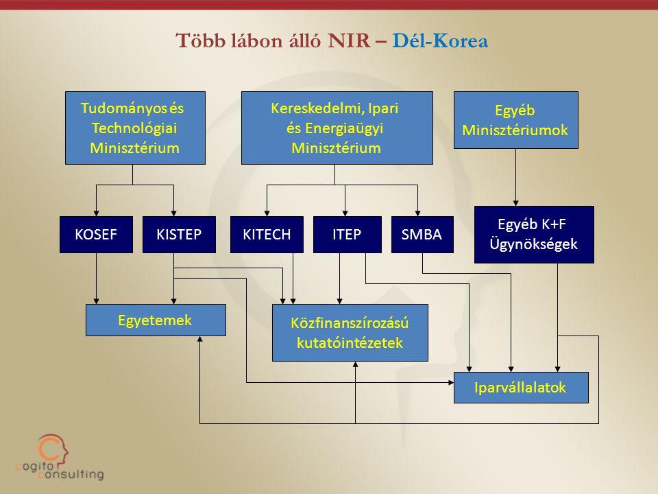Több lábon álló NIR – Dél-Korea