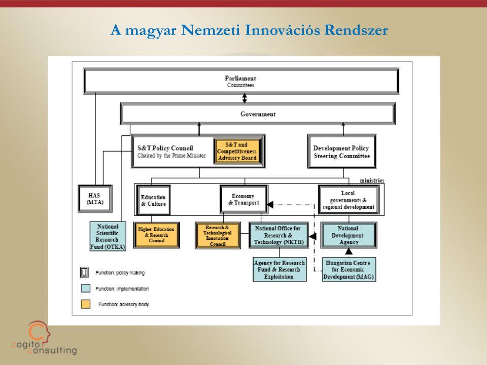A magyar Nemzeti Innovációs Rendszer