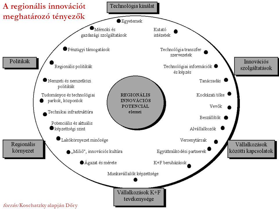 A regionális innovációt meghatározó tényezők
