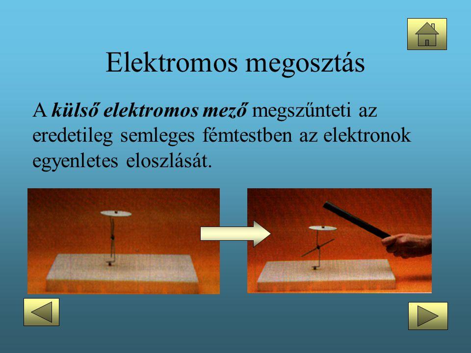 Elektromos megosztás A külső elektromos mező megszűnteti az eredetileg semleges fémtestben az elektronok egyenletes eloszlását.