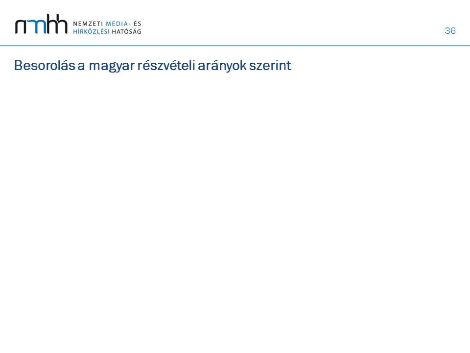 Besorolás a magyar részvételi arányok szerint