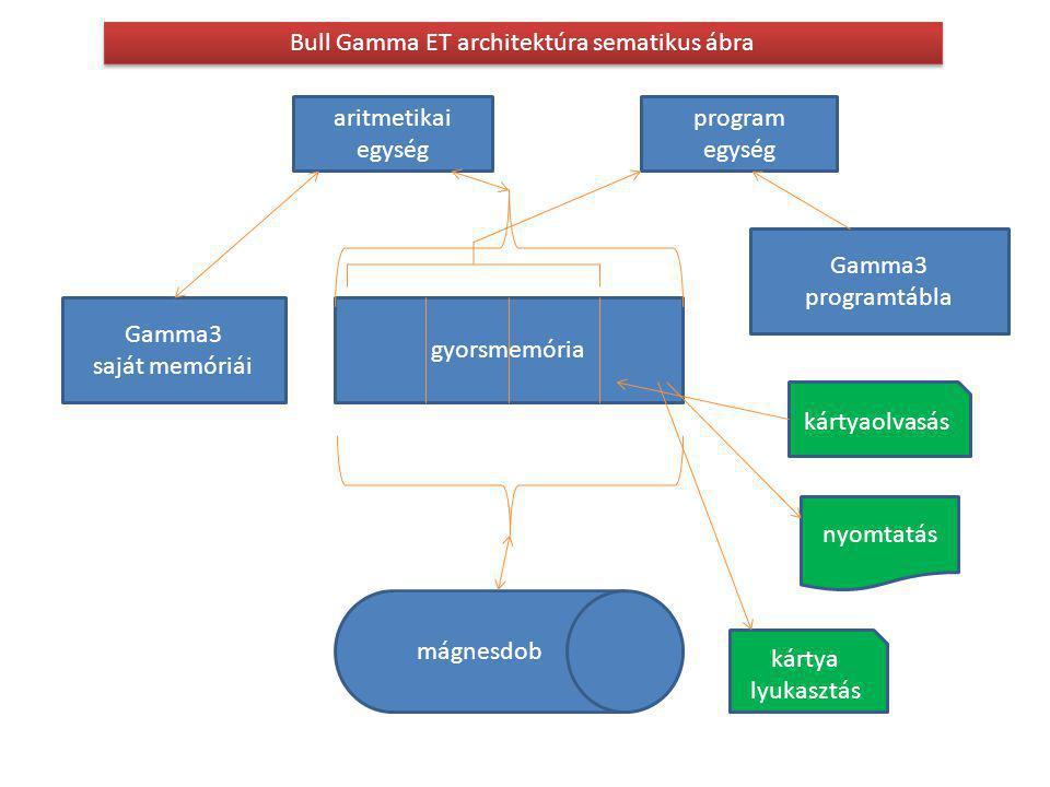 Bull Gamma ET architektúra sematikus ábra