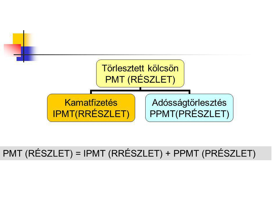 PMT (RÉSZLET) = IPMT (RRÉSZLET) + PPMT (PRÉSZLET)