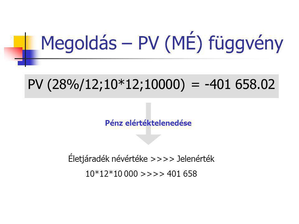 Megoldás – PV (MÉ) függvény