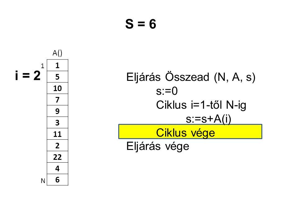 S = 6 i = 2 Eljárás Összead (N, A, s) s:=0 Ciklus i=1-től N-ig