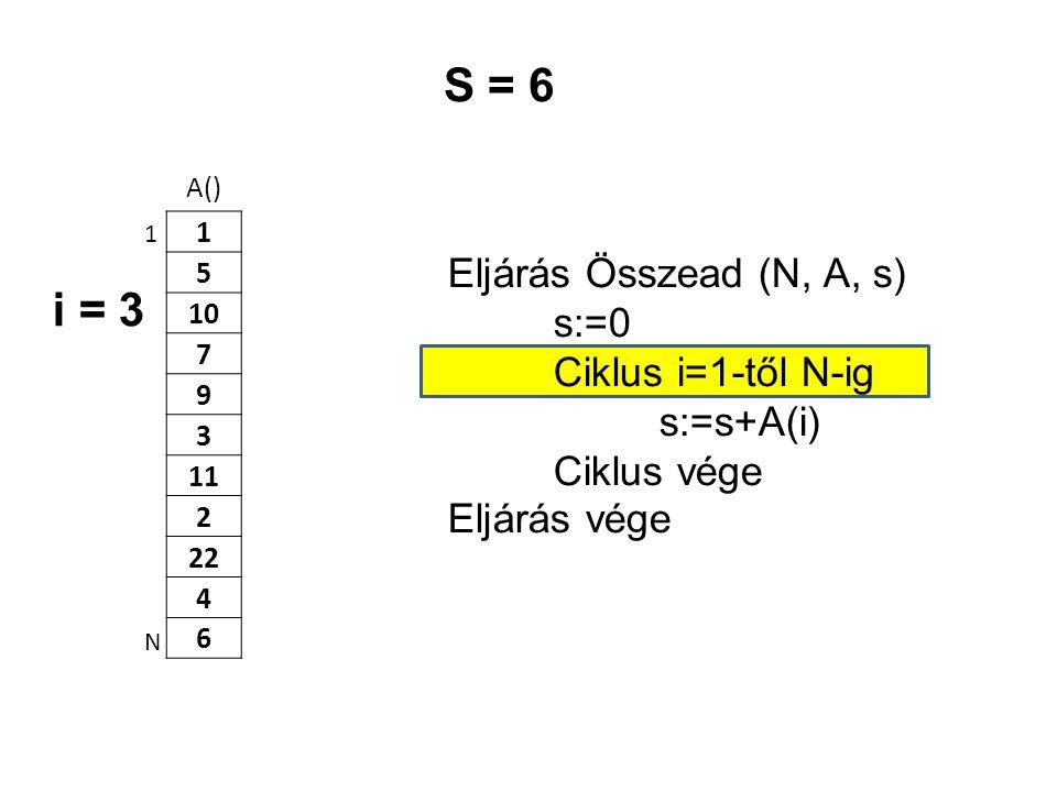 S = 6 i = 3 Eljárás Összead (N, A, s) s:=0 Ciklus i=1-től N-ig