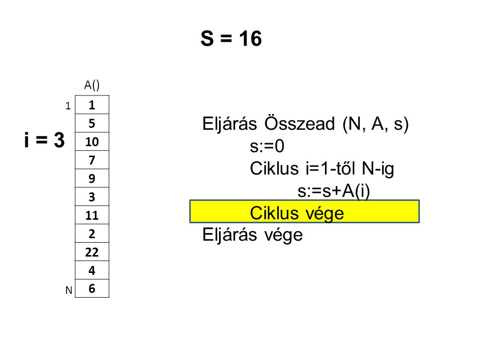 S = 16 i = 3 Eljárás Összead (N, A, s) s:=0 Ciklus i=1-től N-ig