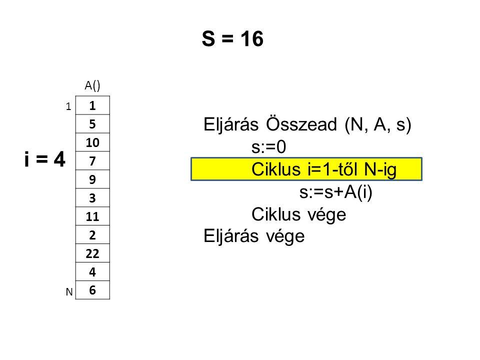 S = 16 i = 4 Eljárás Összead (N, A, s) s:=0 Ciklus i=1-től N-ig