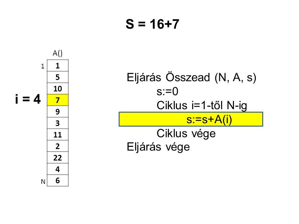 S = 16+7 i = 4 Eljárás Összead (N, A, s) s:=0 Ciklus i=1-től N-ig