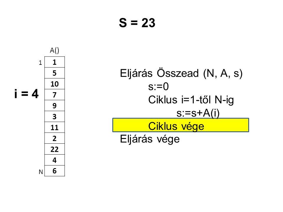 S = 23 i = 4 Eljárás Összead (N, A, s) s:=0 Ciklus i=1-től N-ig