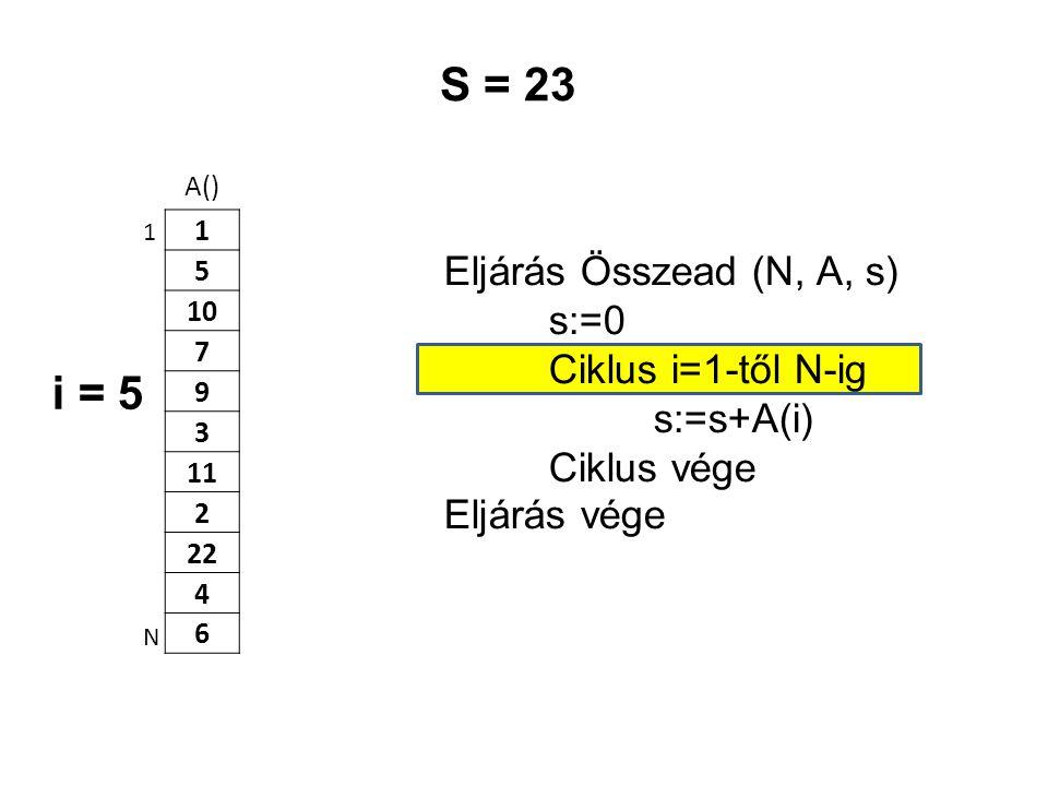 S = 23 i = 5 Eljárás Összead (N, A, s) s:=0 Ciklus i=1-től N-ig