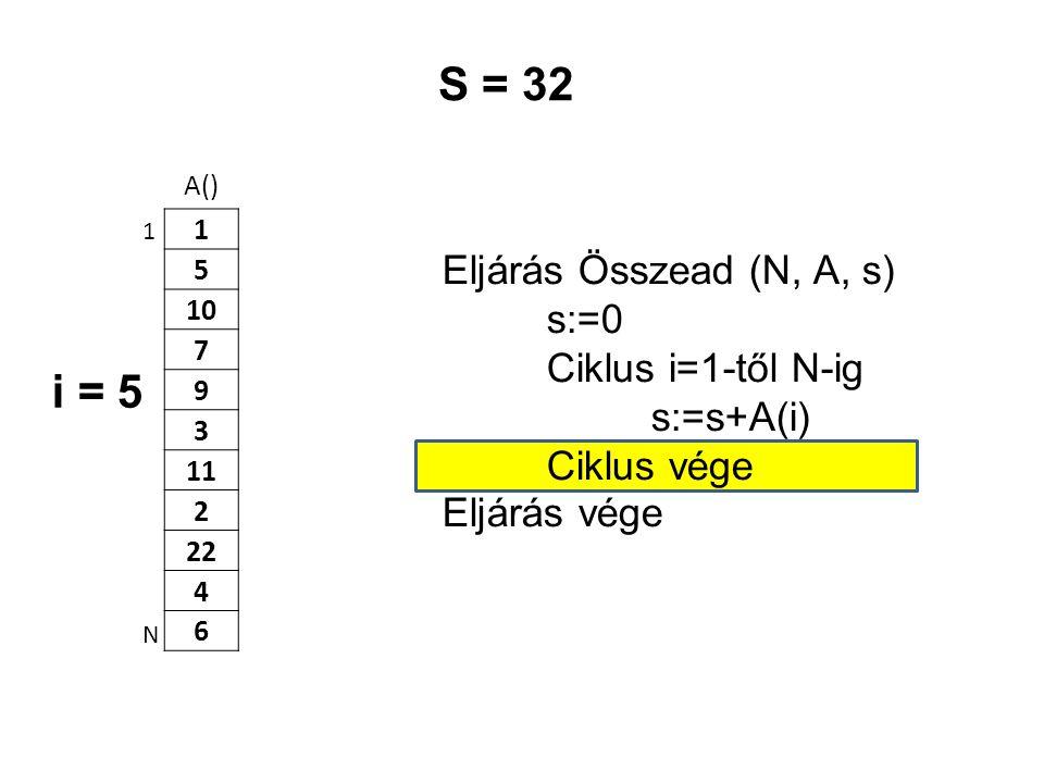 S = 32 i = 5 Eljárás Összead (N, A, s) s:=0 Ciklus i=1-től N-ig