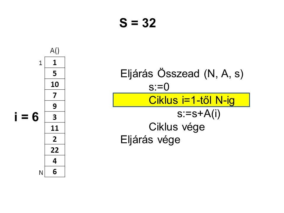 S = 32 i = 6 Eljárás Összead (N, A, s) s:=0 Ciklus i=1-től N-ig