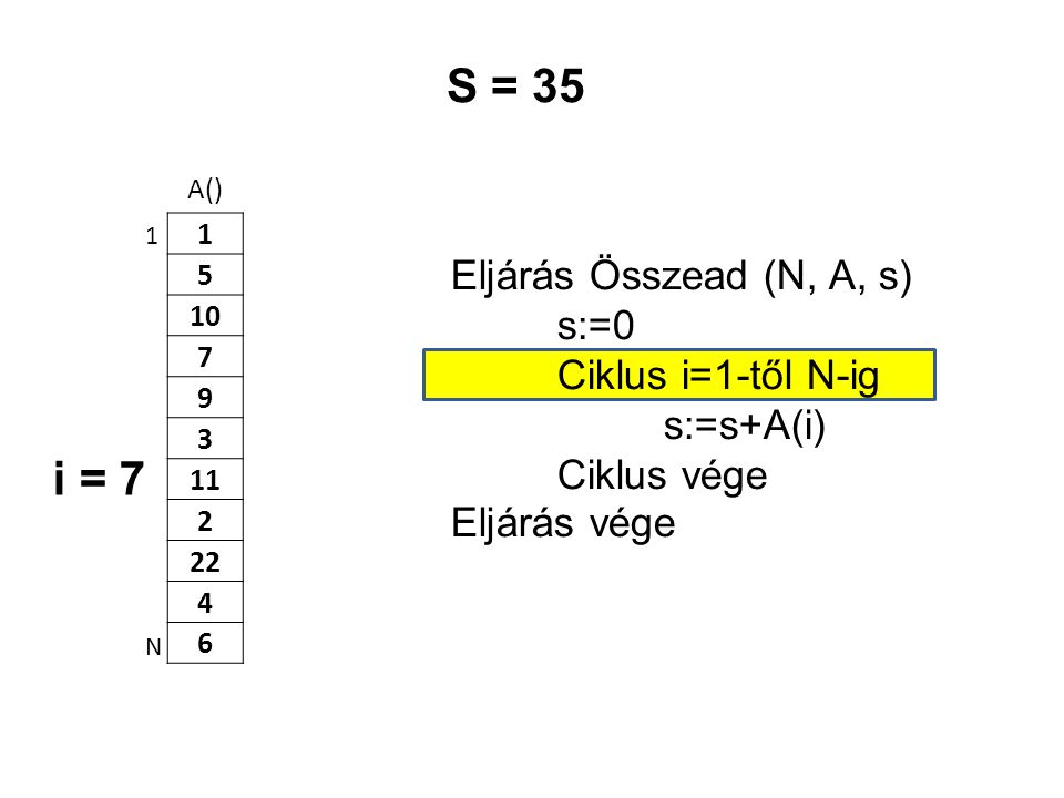 S = 35 i = 7 Eljárás Összead (N, A, s) s:=0 Ciklus i=1-től N-ig