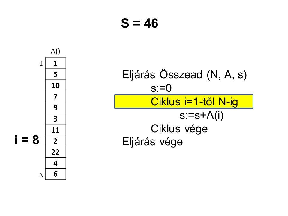 S = 46 i = 8 Eljárás Összead (N, A, s) s:=0 Ciklus i=1-től N-ig
