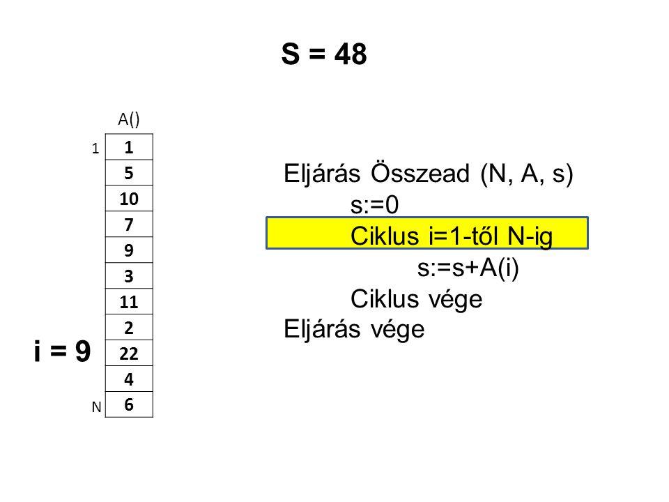 S = 48 i = 9 Eljárás Összead (N, A, s) s:=0 Ciklus i=1-től N-ig