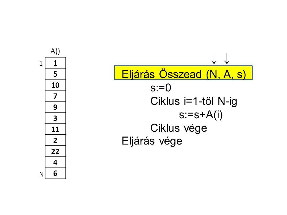 ↓ ↓ Eljárás Összead (N, A, s) s:=0 Ciklus i=1-től N-ig s:=s+A(i)