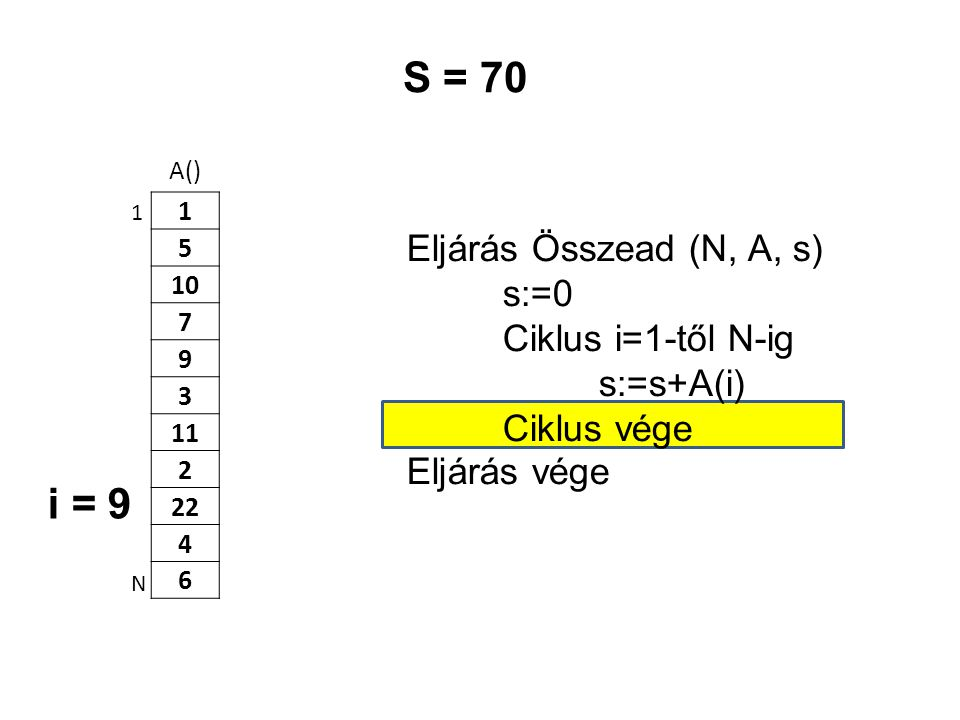 S = 70 i = 9 Eljárás Összead (N, A, s) s:=0 Ciklus i=1-től N-ig