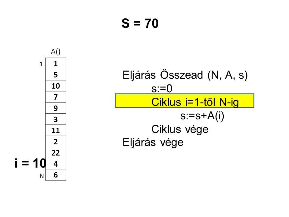 S = 70 i = 10 Eljárás Összead (N, A, s) s:=0 Ciklus i=1-től N-ig