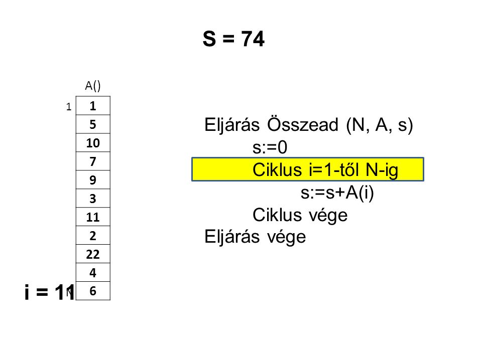 S = 74 i = 11 Eljárás Összead (N, A, s) s:=0 Ciklus i=1-től N-ig