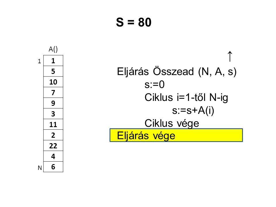 S = 80 ↑ Eljárás Összead (N, A, s) s:=0 Ciklus i=1-től N-ig s:=s+A(i)
