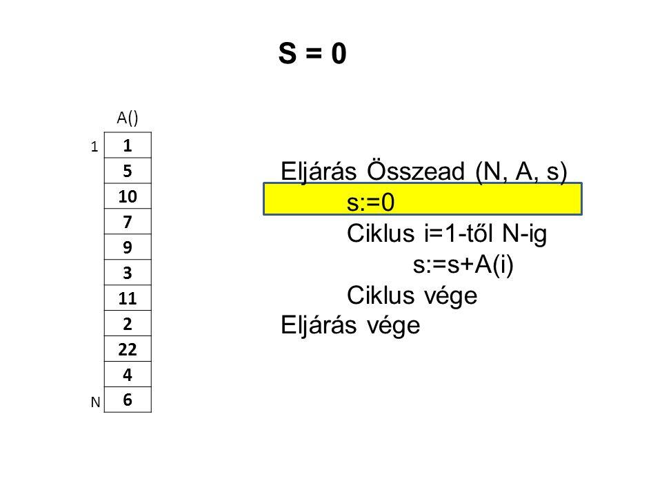 S = 0 Eljárás Összead (N, A, s) s:=0 Ciklus i=1-től N-ig s:=s+A(i)