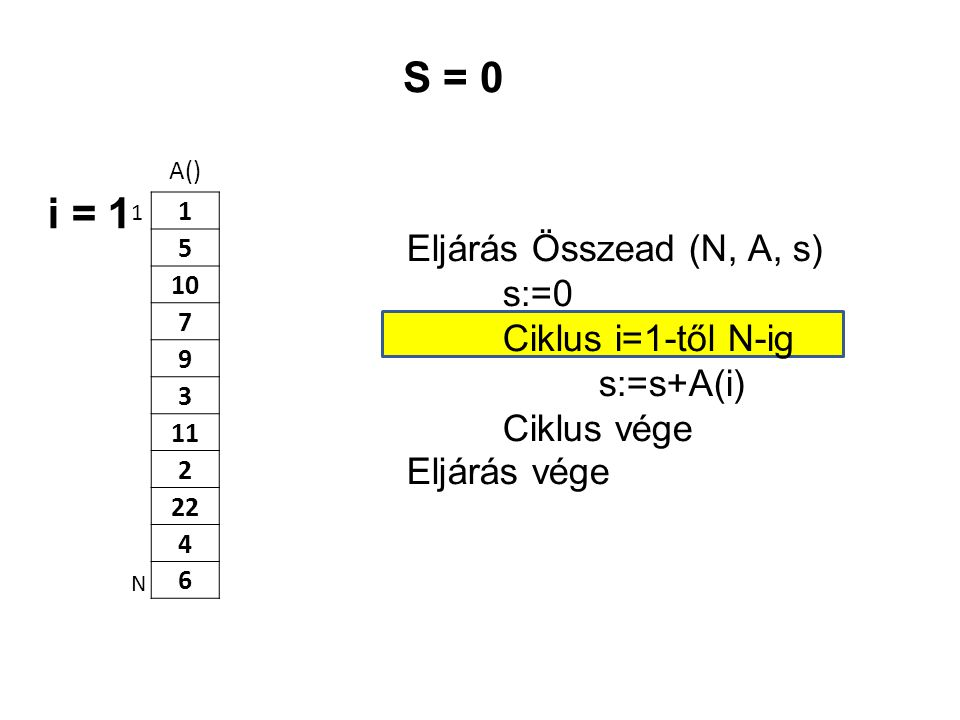 S = 0 i = 1 Eljárás Összead (N, A, s) s:=0 Ciklus i=1-től N-ig