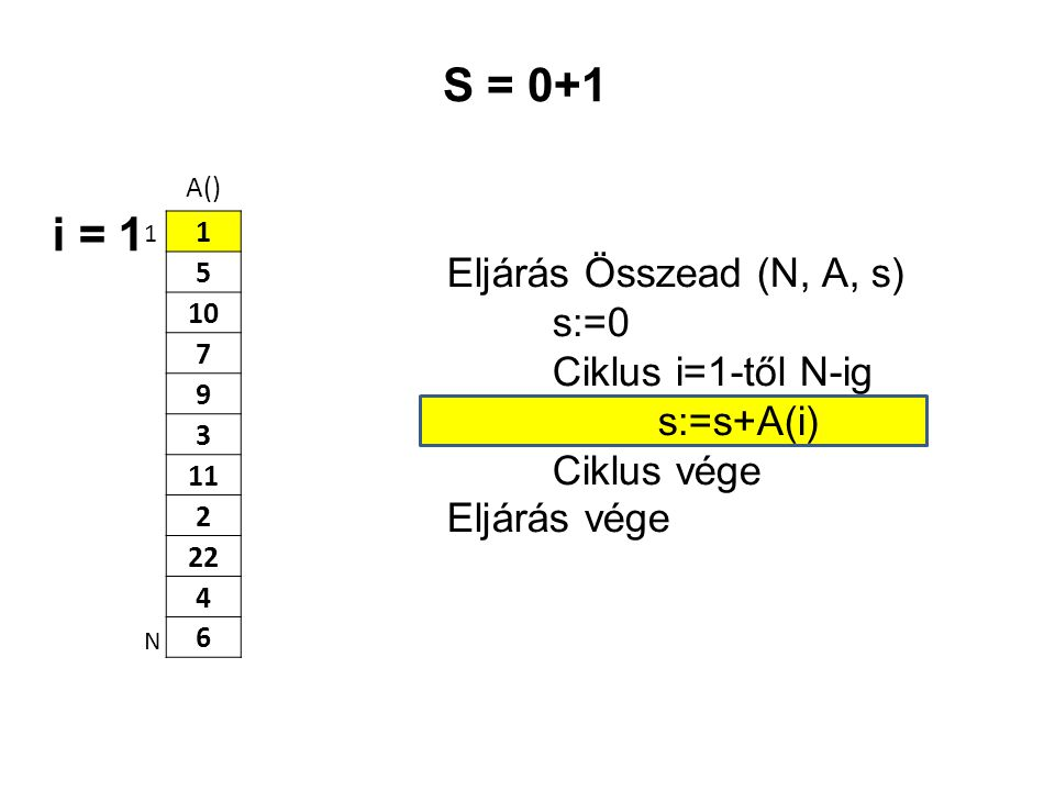 S = 0+1 i = 1 Eljárás Összead (N, A, s) s:=0 Ciklus i=1-től N-ig