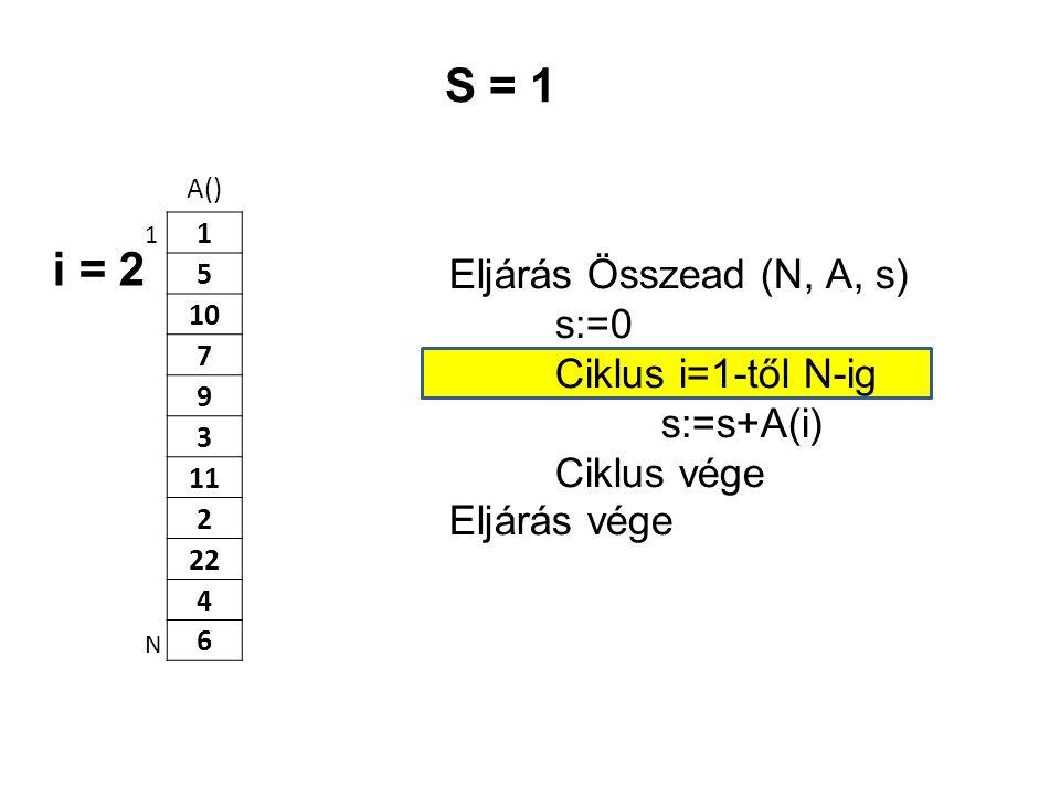 S = 1 i = 2 Eljárás Összead (N, A, s) s:=0 Ciklus i=1-től N-ig