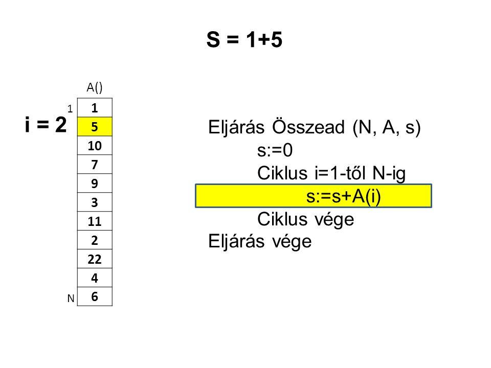 S = 1+5 i = 2 Eljárás Összead (N, A, s) s:=0 Ciklus i=1-től N-ig