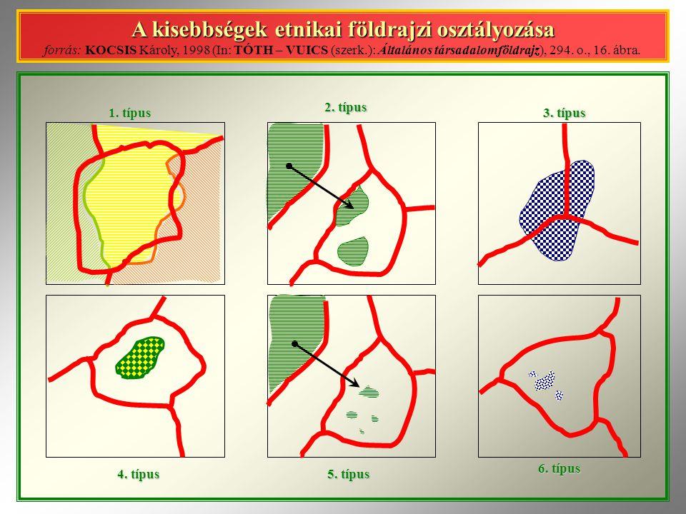 A kisebbségek etnikai földrajzi osztályozása forrás: KOCSIS Károly, 1998 (In: TÓTH – VUICS (szerk.): Általános társadalomföldrajz), 294. o., 16. ábra.