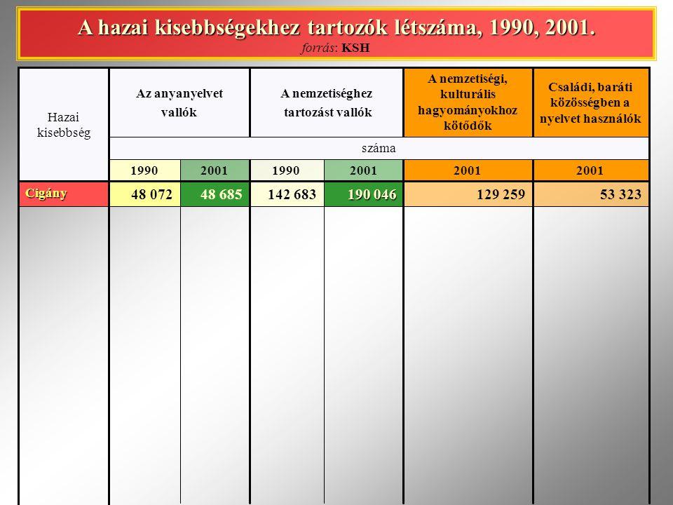 A hazai kisebbségekhez tartozók létszáma, 1990, 2001.