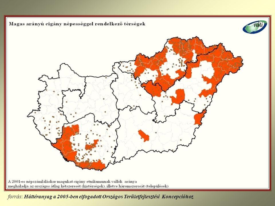 forrás: Háttéranyag a 2005-ben elfogadott Országos Területfejlesztési Koncepcióhoz