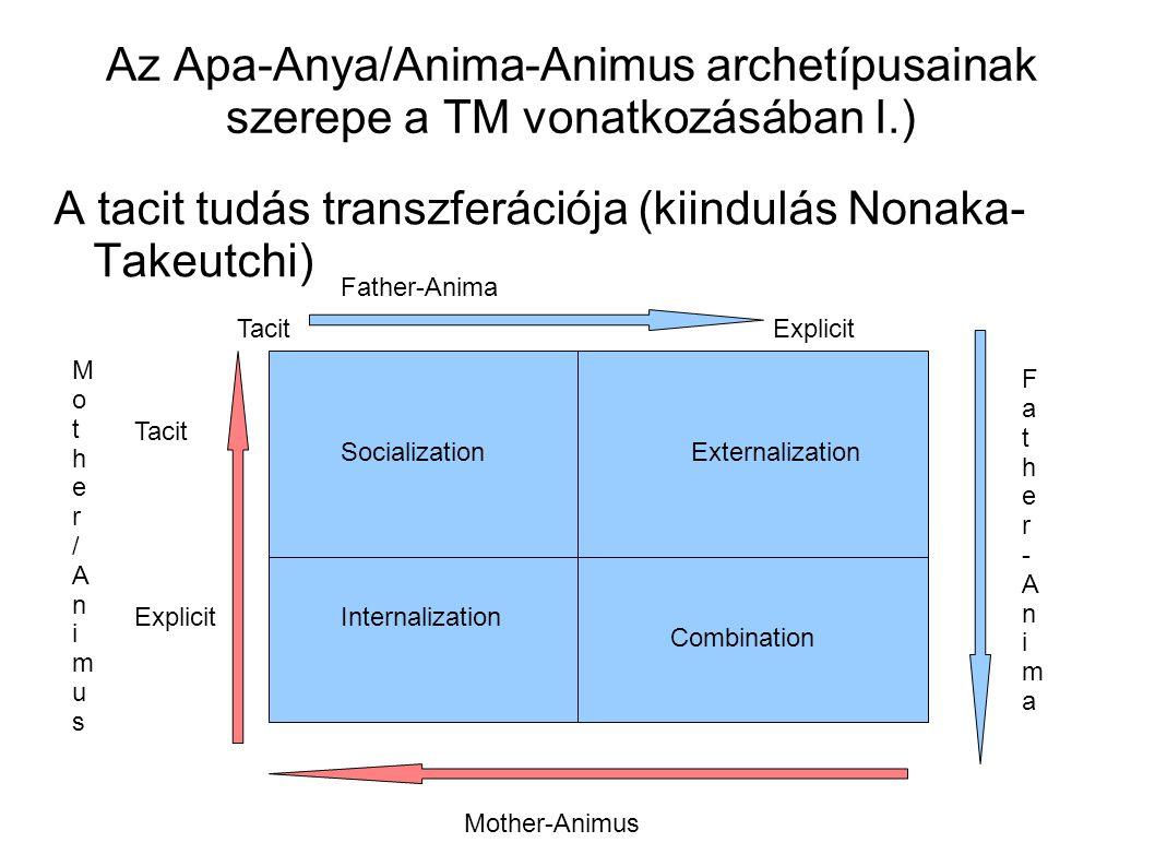 A tacit tudás transzferációja (kiindulás Nonaka- Takeutchi)