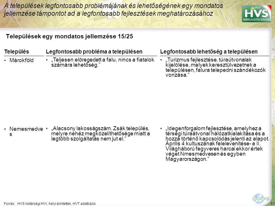 Települések egy mondatos jellemzése 16/25