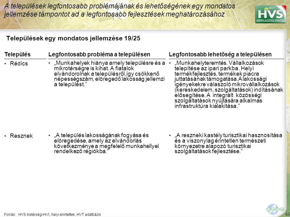 Települések egy mondatos jellemzése 20/25