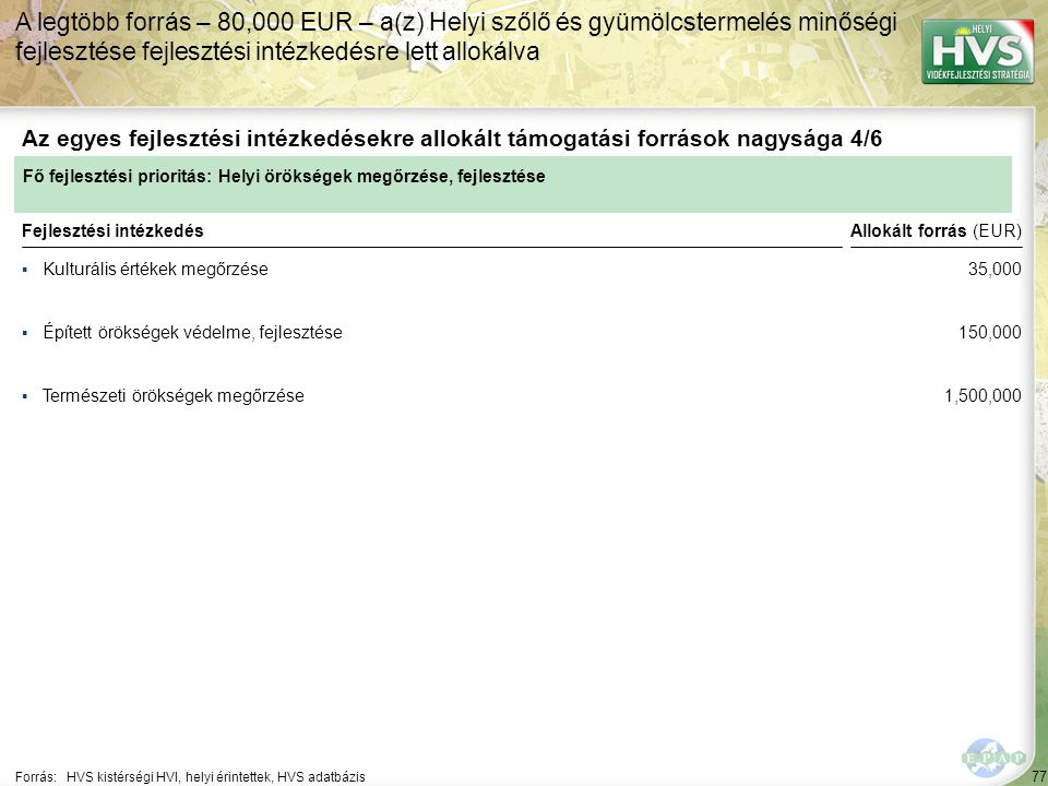 A legtöbb forrás – 80,000 EUR – a(z) Helyi szőlő és gyümölcstermelés minőségi fejlesztése fejlesztési intézkedésre lett allokálva
