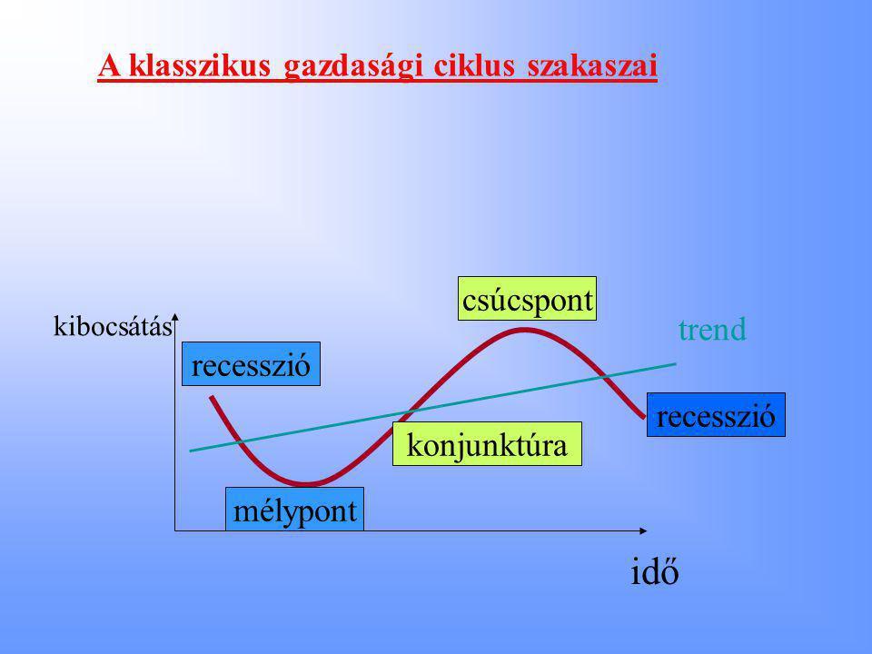 A klasszikus gazdasági ciklus szakaszai