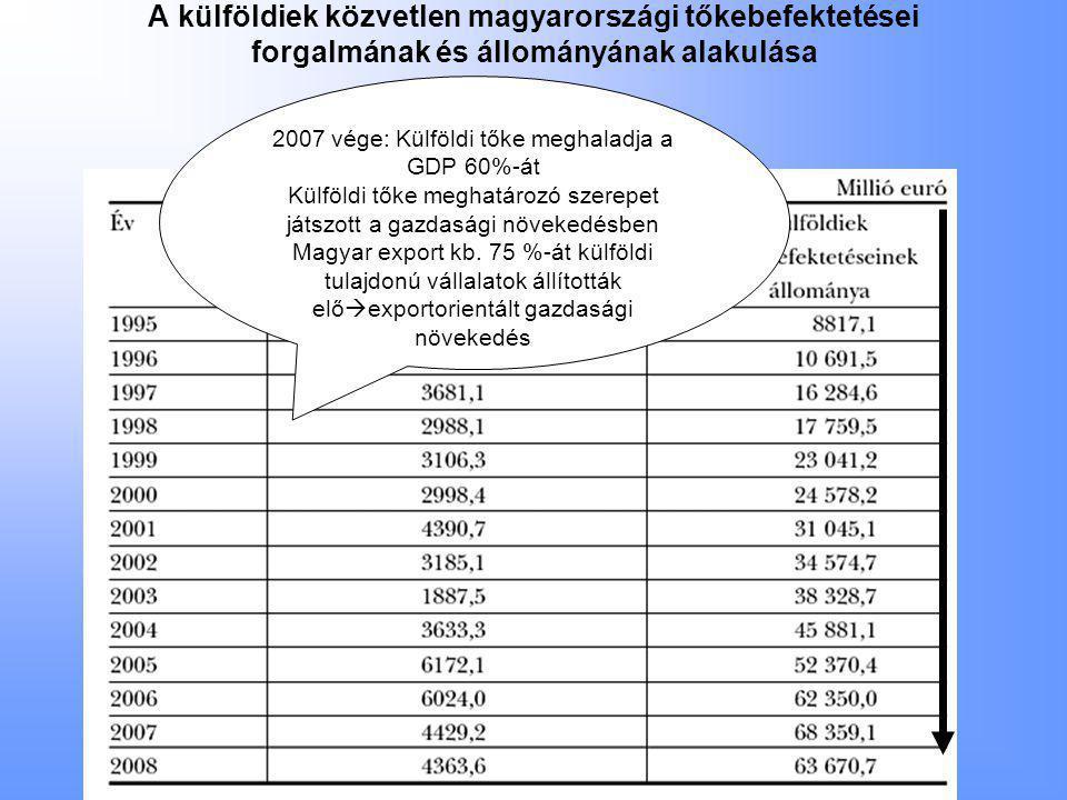A külföldiek közvetlen magyarországi tőkebefektetései forgalmának és állományának alakulása