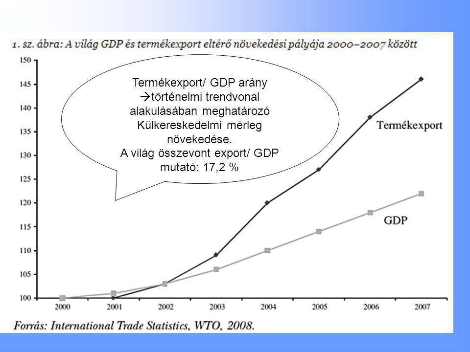 Külkereskedelmi mérleg növekedése.